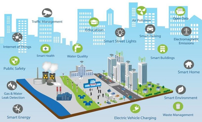 ​Secure, sustainable smart cities and the IoT